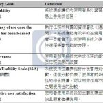 Mobile Application的使用性分析与接口评估报告