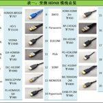 市售20款HDMI线缆深度剖析与质量效能大比拼