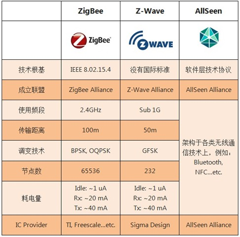 ZigBee、Z-Wave與AllSeen的參數與比較(簡中)