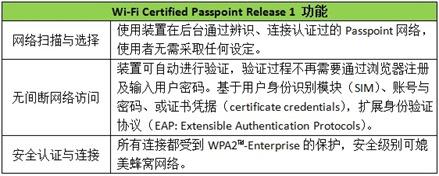 Wi-Fi Passpoint R1-SC