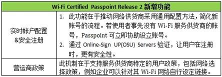 WiFi Passpoint R2-SC