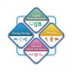 物联网IoT急速发展,开创Smart Home新商业模式与多元应用