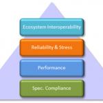 SD产品互操作性测试大解析