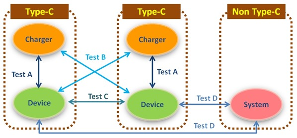 TYPE C PD Matrix
