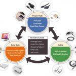 USB Type-C PD兼容性测试与使用经验分享