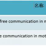 车联网服务崛起——从车用语音测试看IVI验证趋势