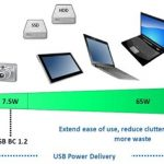 Throw the Power Cord Away – USB Power Delivery Breaks the Limitation
