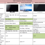 When Tele-Vision Becomes Inter-Vision: Smart TV Test Report Part II