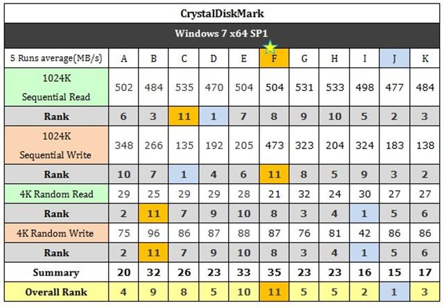 表四 CrystalDiskMark的原始數據一覽表