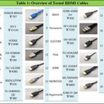 Allion Competitive Analysis Test Report: HDMI Cables Quality & Performance