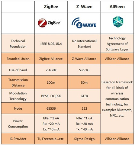 Image result for Z-Wave spec will become open standard in 2020, allows companies to make Z-Wave chips