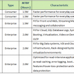 The Comparison between Consumer SSD & Enterprise SSD