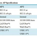 Comparative Analysis of 802.11ac Wireless Access Points