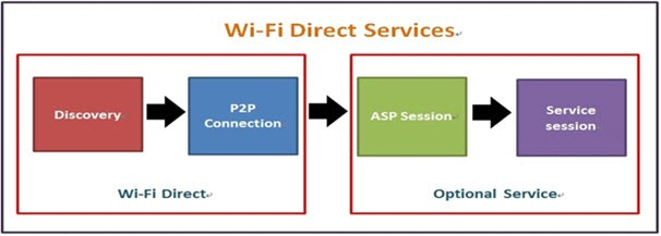 how to delete wifi direct