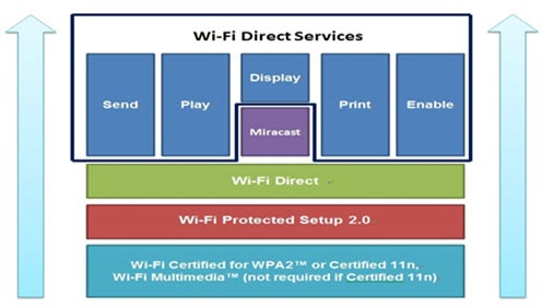 Wi-Fi Alliance CERTIFIED Wi-Fi Direct® Connections Provide