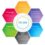 The applications of TR-398 and IoT devices