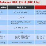 Wi-Fi CERTIFIED™ ac認定 802.11ac対応機器でのインターネット接続を保証!