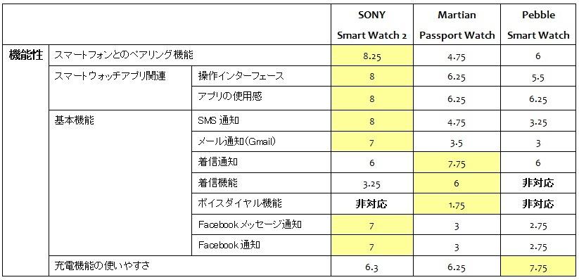 2.日文-功能性測試評比