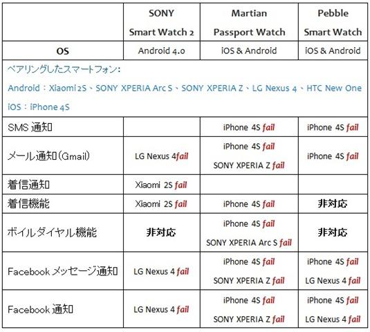 3. 日文-不同款式的智慧型手機與三支智慧手錶配對測試一欄表