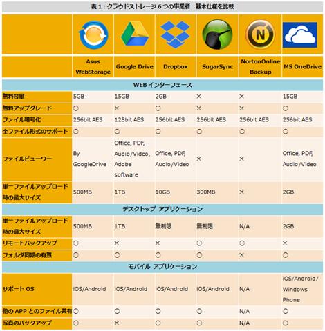表1:クラウドストレージ6つの事業者 基本仕様を比較