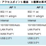 802.11ac アクセスポイントの性能を徹底比較!
