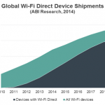 Wi-Fi Directがさらに便利に 「Wi-Fi CERTIFIED Wi-Fi Direct® Services」