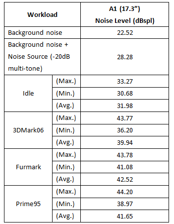 表2:系統噪音測試結果