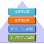 SD製品の互換性試験分析
