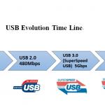 高速データ伝送コネクタ トレンドと検証ポイント
