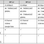 DisplayPort1.4認定開始 HDMIとの違い、「Alt Mode」とは?