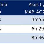 市販されているメッシュWI-FIルーターの性能比較-APの選び方(後編):基本機能の検証結果