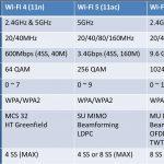 Wi-Fi 6 – 無線技術の大革新
