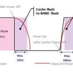 車内ストレージデバイスの突発的停電のテストと検証