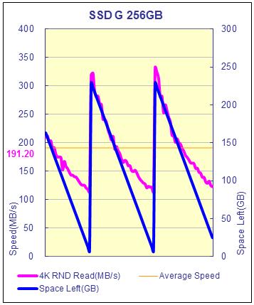 圖三:SSD G的效能退化分析
