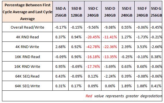 表四:讀寫效能退化比