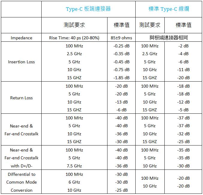表2- Type-C板端連接器與標準Type-C線纜高頻測試要求