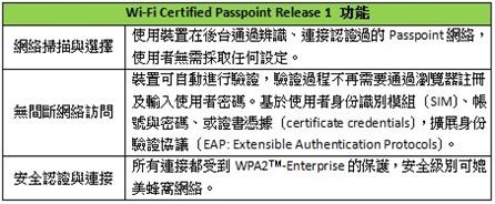 Wi-Fi Certified Pass R1