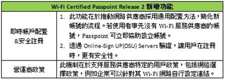 Wi-Fi Certified Pass R2
