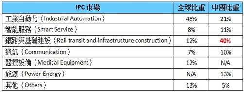 圖1_中國市場