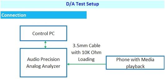 DA Test Setup