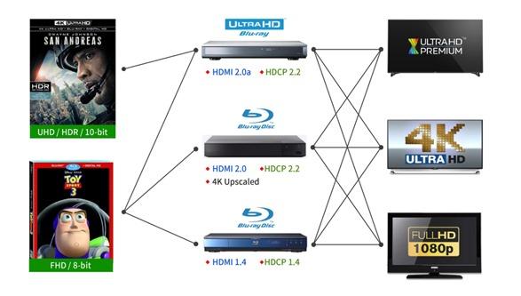 圖示九HDR相容性測試