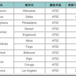 TV產品vs.電視訊號 相容性測試報告