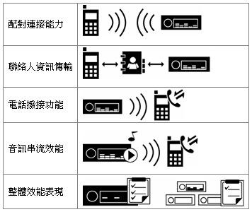 車用系統與手機間的使用情境