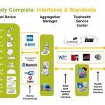 崛起中的新興技術標準(一):Continua Health Alliance