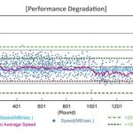 SSD行動應用成主力 效能/反應/功耗缺一不可