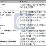Mobile Application之使用性分析與介面評估報告
