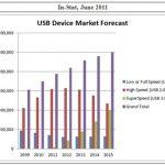USB 3.0實測評鑑與報告:快速領略問題癥結與解決方案
