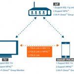 Wi-Fi聯盟新興技術標準: 簡易、安全的直接連接方式Wi-Fi CERTIFIED™ TDLS