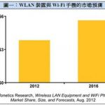 認識Wi-Fi CERTIFIED Miracast ™:Wi-Fi科技的無線延伸 奇蹟般的行動連接顯示(Mobile-Display)認證計畫