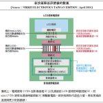V-by-One® HS:新一代高解析度螢幕傳輸技術與解決方案